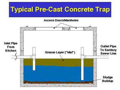 concrete grease trap installation maryland