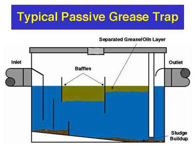 How To Clean A Commercial Kitchen Grease Trap
