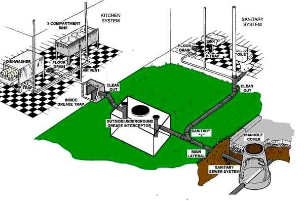Hatfields 24 Hour Emergency Restaurant Grease Trap