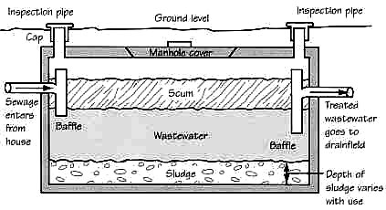 Maryland Septic System